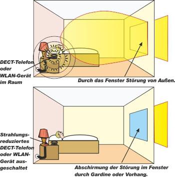 Elektrosmog Im Schlafzimmer best elektrosmog im schlafzimmer contemporary best einrichtungs