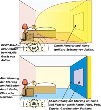 Elektrosmog Alltagliche Belastungen Und Sanierung Hochfrequenter