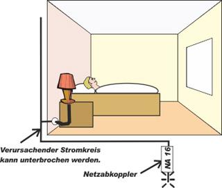 elektrosmog im schlafzimmer erfolgs blog der feng shui schule schweiz feng shui im. Black Bedroom Furniture Sets. Home Design Ideas